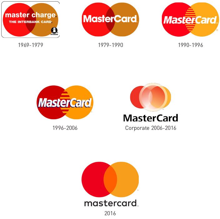I restyling del logo Mastercard dal 1969 ad oggi. L